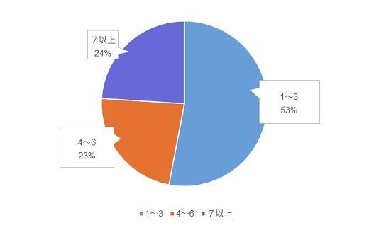 サードパーティのボイスサービスの利用数