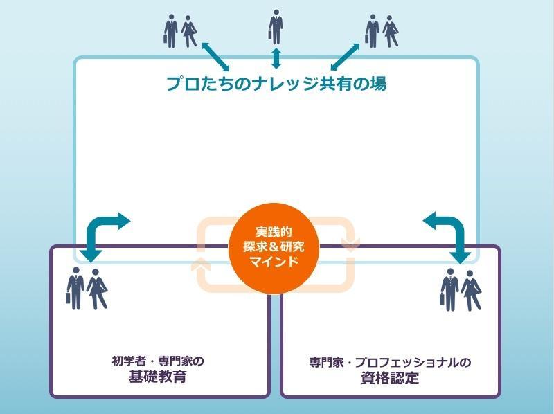 オープニングパネルの3テーマ【資格・教育・ナレッジ共有】