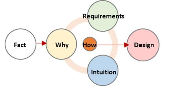 FactからWhy/Requirements/Intuitionを考慮してHowを考え、デザインに落とし込む概念図
