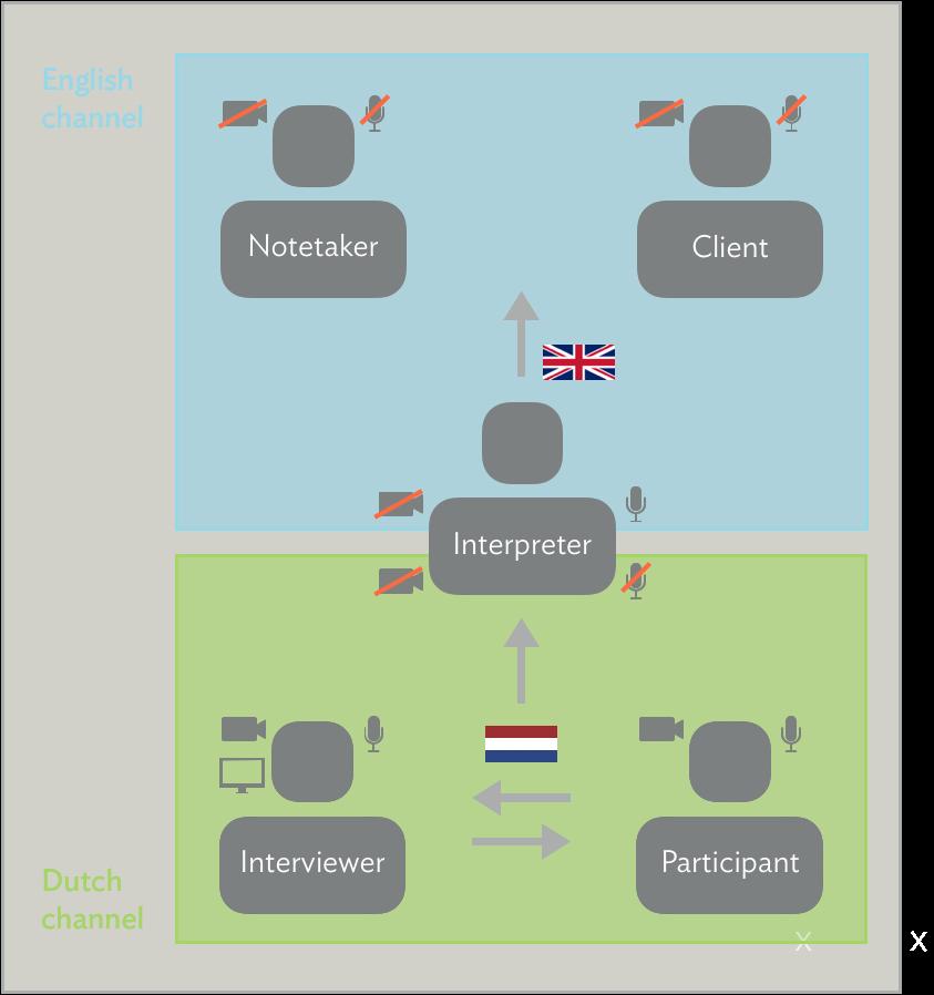 同時通訳によるモデレートされたリモートテストのセットアップ例の図