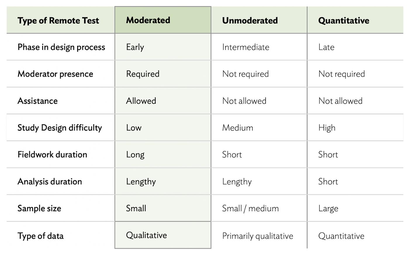 リモートテスト手法の比較(モデレートされたリモートテスト)