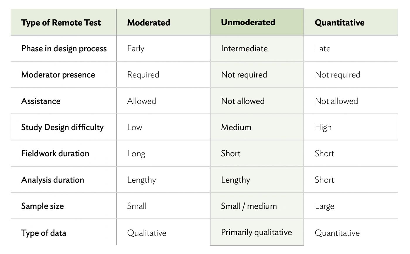 リモートテスト手法の比較(モデレートされないリモートテスト)