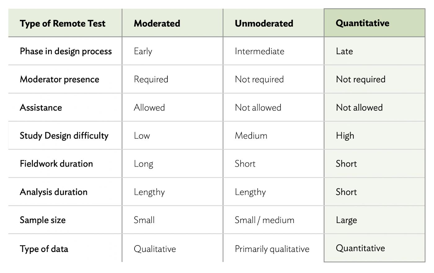 リモートテスト手法の比較(定量的リモートテスト)